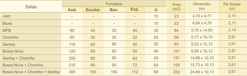 Allia Gran Brasília - Eventos - Tabela de Capacidades e Medidas